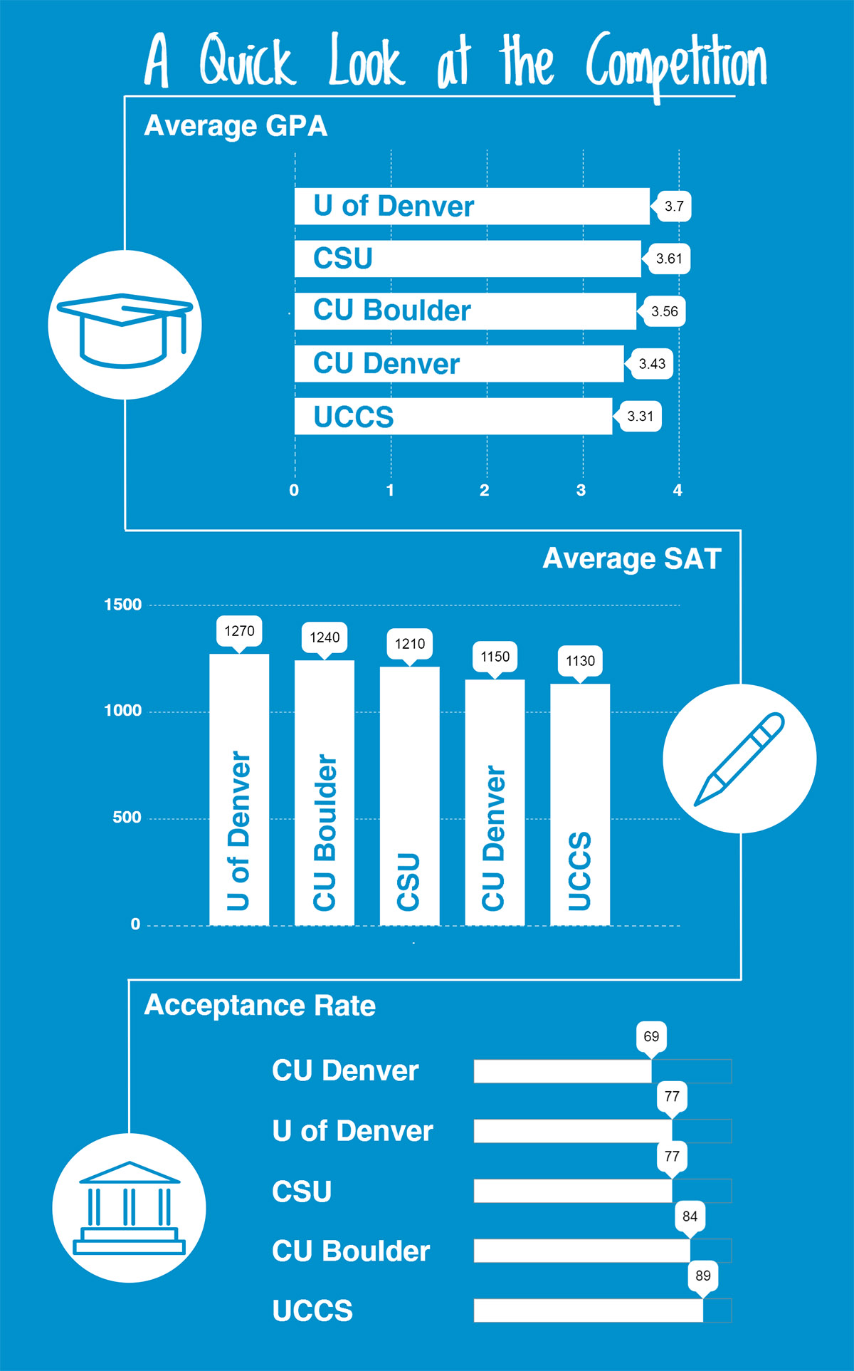 College Admissions Stats